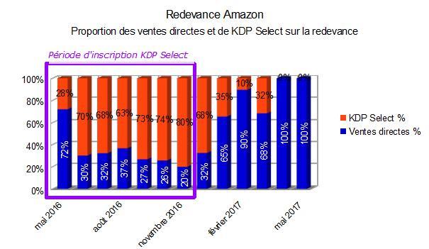 Diagramme à barres montrant la part de la redevance KDP Select et celle des ventes directes.